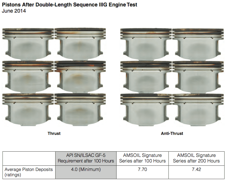Pistons After Double-Length Sequence IIIG Engine Test
