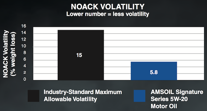 noack volatility test results
